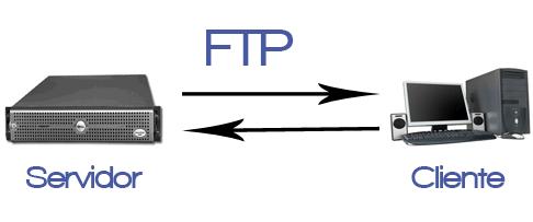 para que sirve el ftp