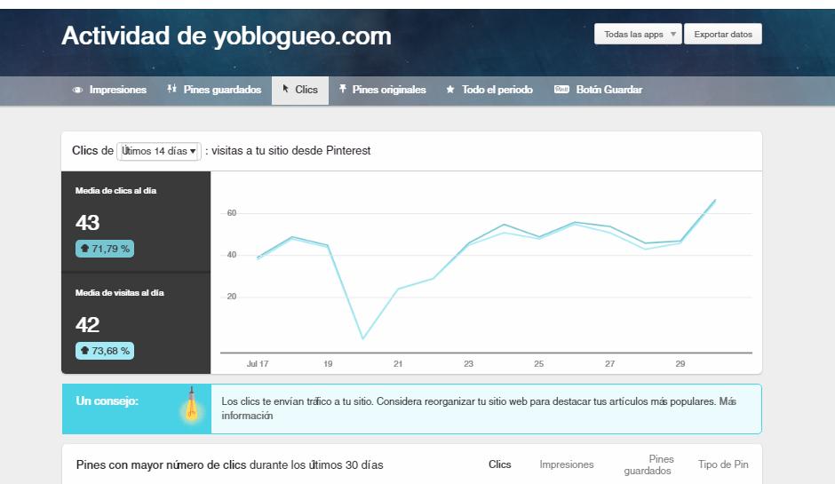 resultados en Pinterest con la estrategia de yoblogueo